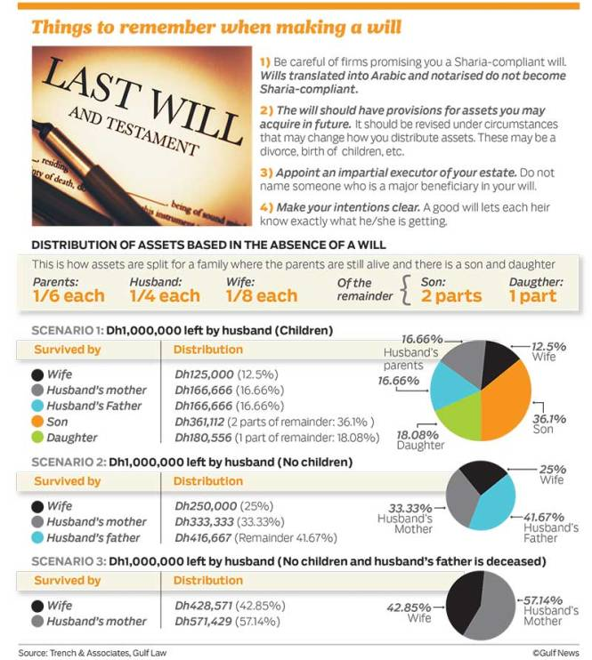 Key Info regarding Wills